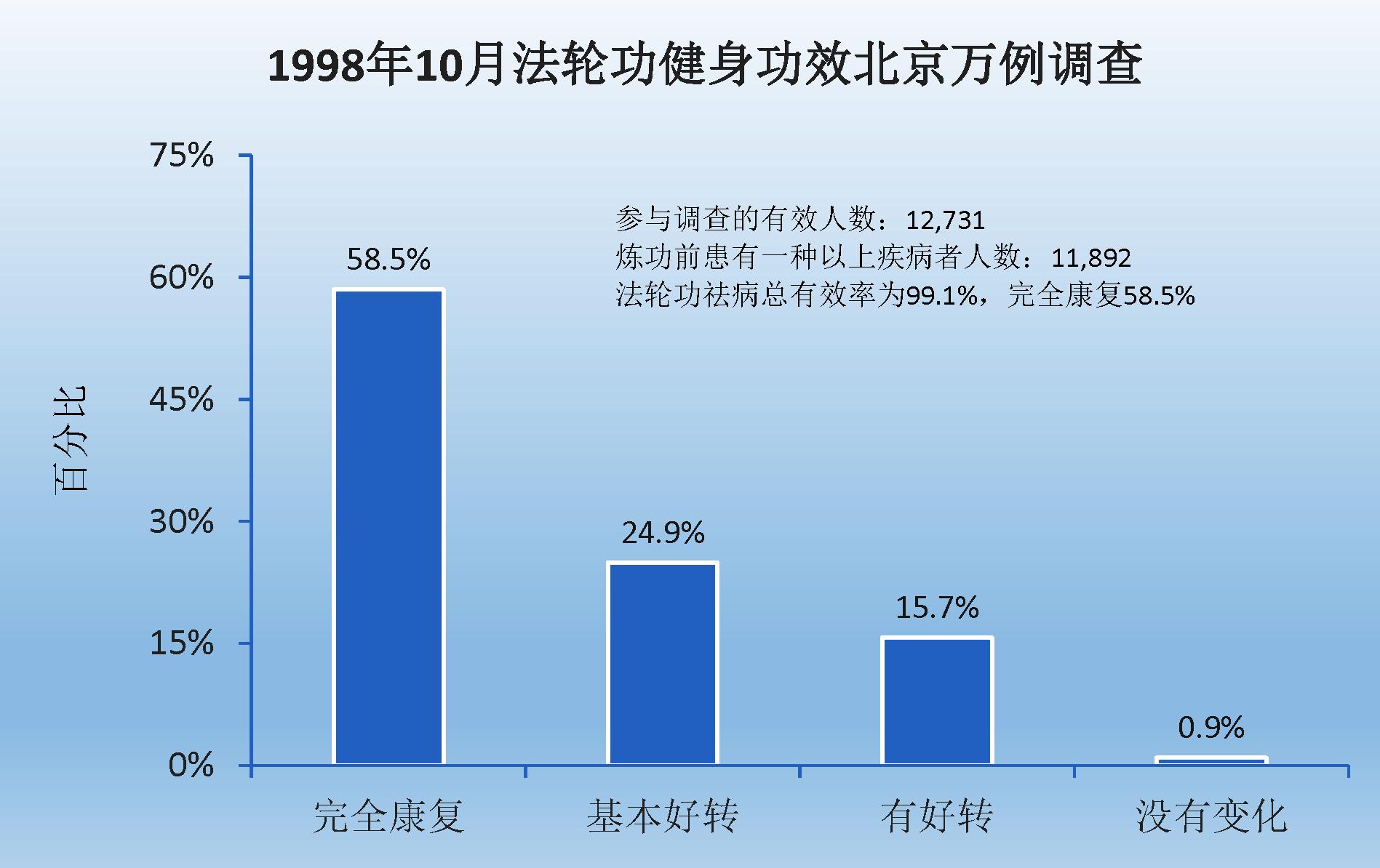 法轮功祛病健身有效率 98% (1998)
